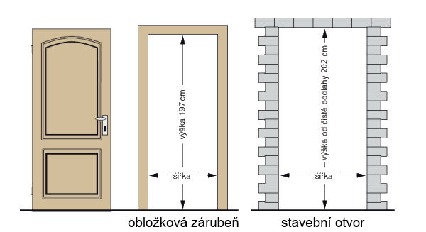 Misure standard porte interne elegant porte interne vetrate with misure standard porte interne - Dimensioni porte interne ...