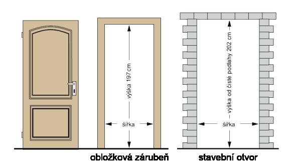 Stavební rozměry pro dveře Sande